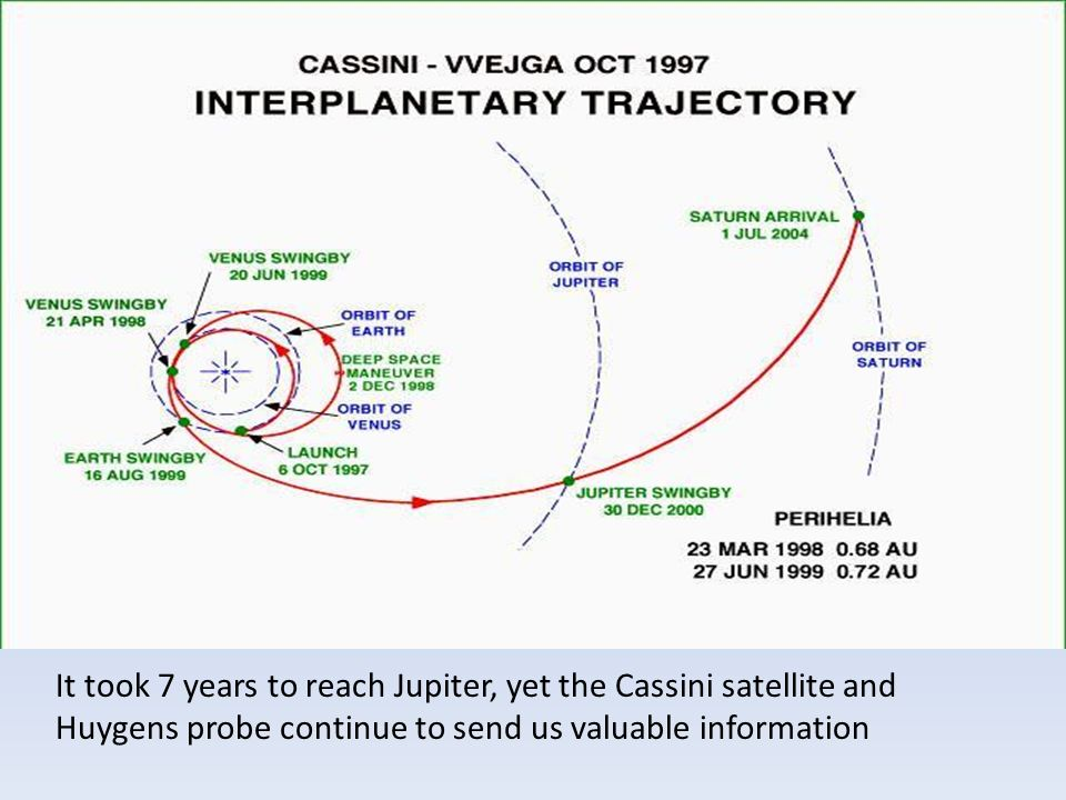 It took 7 years to reach Jupiter, yet the Cassini satellite and Huygens probe continue to send us valuable information