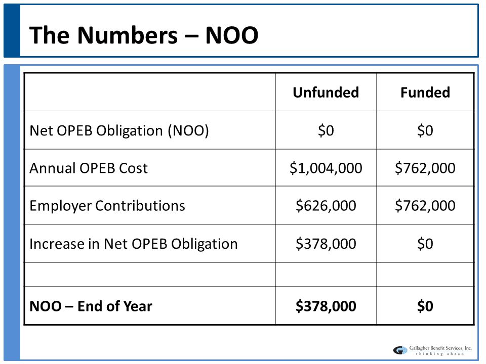 Common Questions Does GASB require the District to fund OPEBs.