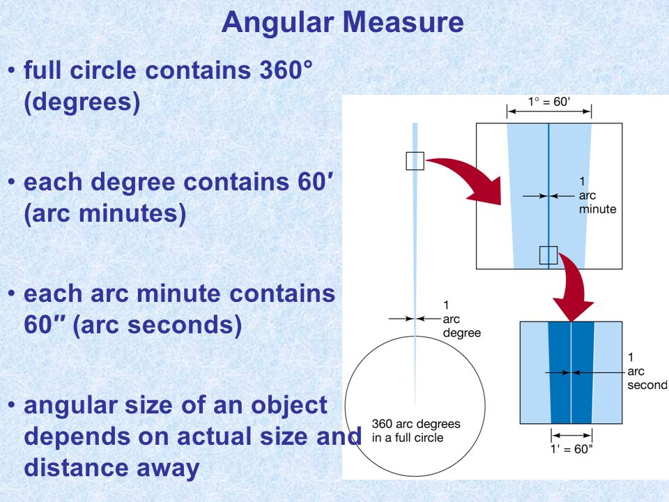 Angular Measure full circle contains 360° (degrees) each degree contains 60 (arc minutes) each arc minute contains 60 (arc seconds) angular size of an