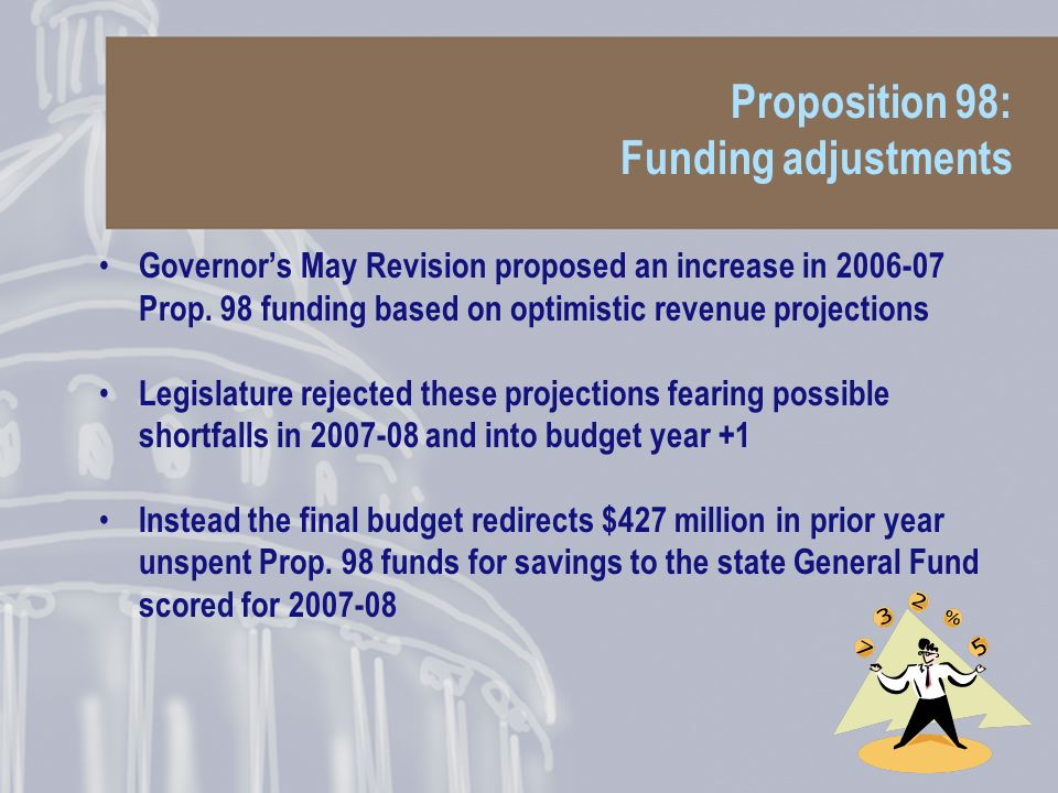 Proposition 98: Funding adjustments Governors May Revision proposed an increase in Prop.
