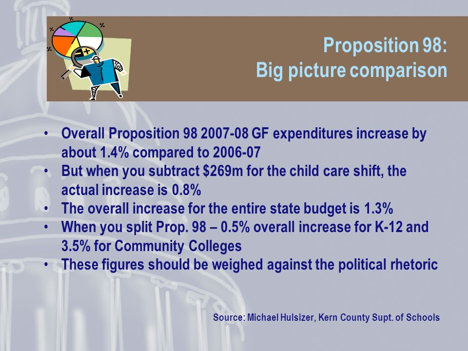 Proposition 98: Big picture comparison Overall Proposition GF expenditures increase by about 1.4% compared to But when you subtract $269m for the child care shift, the actual increase is 0.8% The overall increase for the entire state budget is 1.3% When you split Prop.