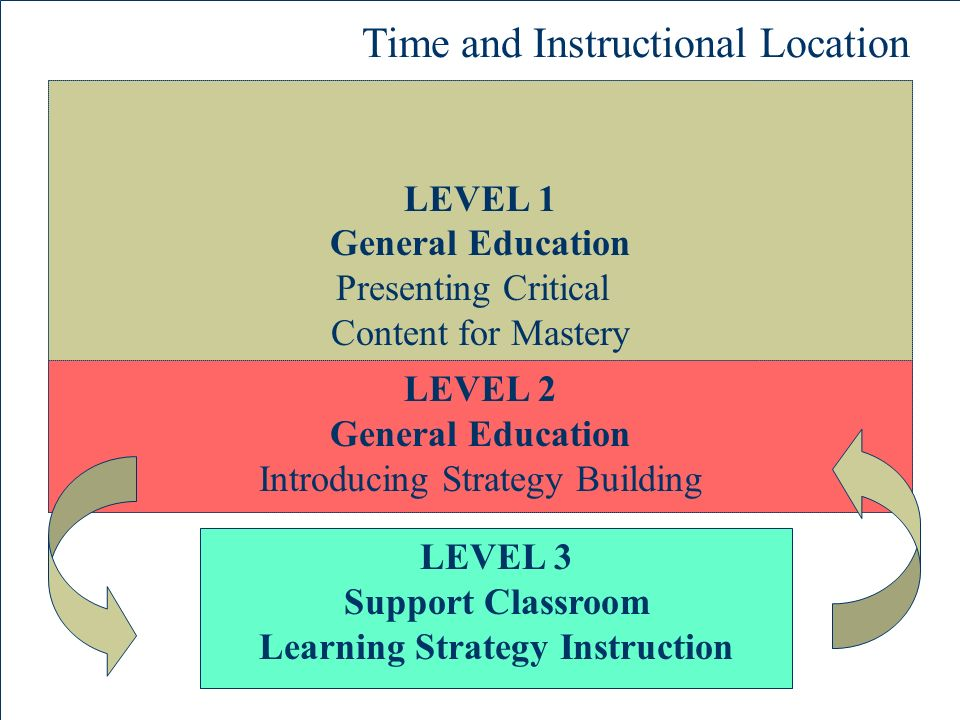 The University of Kansas Center for Research on Learning LEVEL 1 General Education Presenting Critical Content for Mastery LEVEL 2 General Education Introducing Strategy Building LEVEL 3 Support Classroom Learning Strategy Instruction Time and Instructional Location