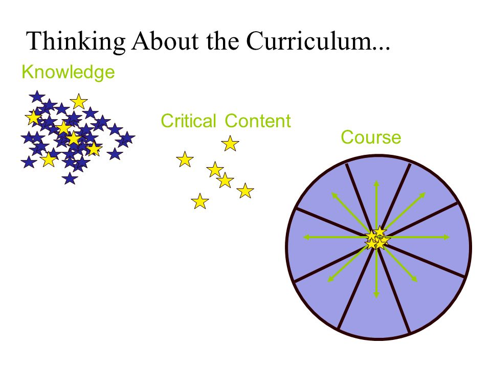Thinking About the Curriculum... Knowledge Course Critical Content