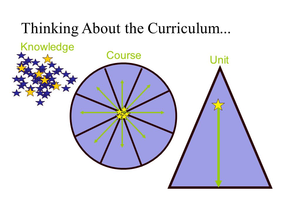 Knowledge Course Unit Thinking About the Curriculum...