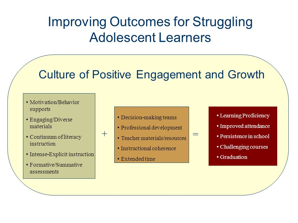 Improving Outcomes for Struggling Adolescent Learners Motivation/Behavior supports Engaging/Diverse materials Continuum of literacy instruction Intense-Explicit instruction Formative/Summative assessments Decision-making teams Professional development Teacher materials/resources Instructional coherence Extended time + = Learning Proficiency Improved attendance Persistence in school Challenging courses Graduation Culture of Positive Engagement and Growth