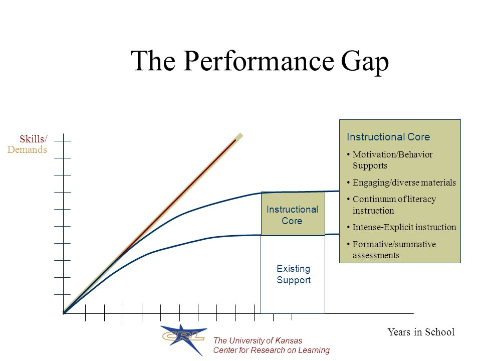 The University of Kansas Center for Research on Learning The Performance Gap Years in School Skills Demands / Instructional Core Existing Support Instructional Core Motivation/Behavior Supports Engaging/diverse materials Continuum of literacy instruction Intense-Explicit instruction Formative/summative assessments