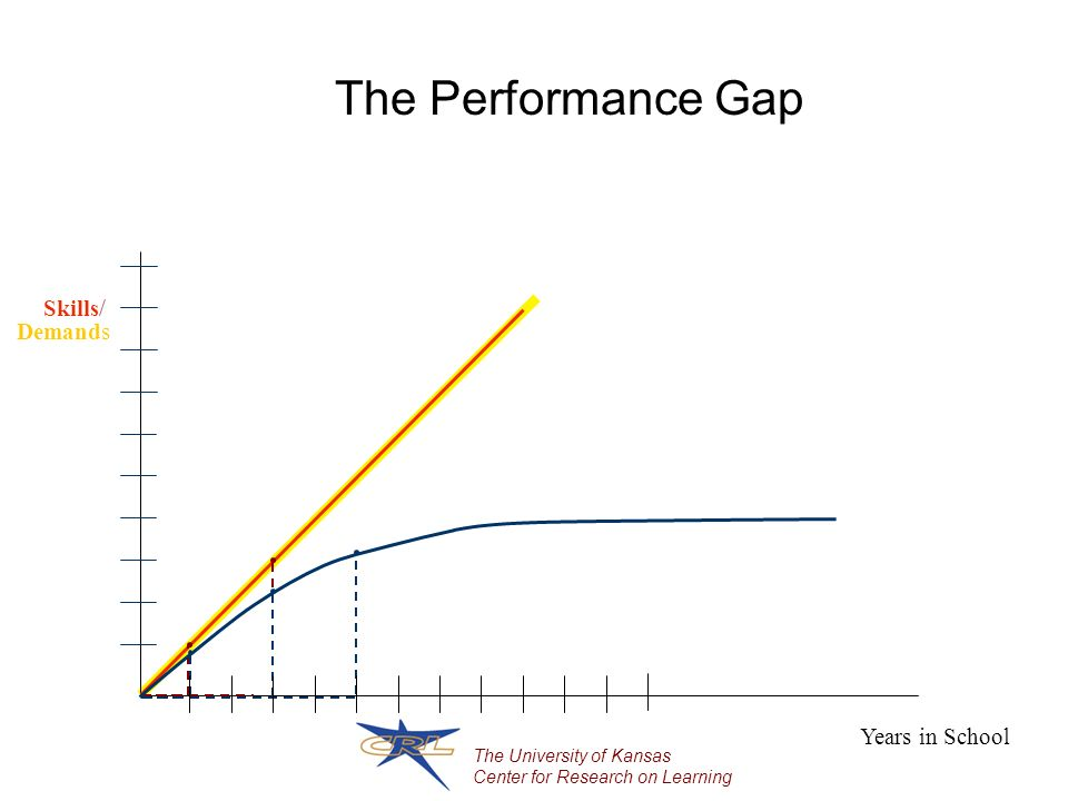The University of Kansas Center for Research on Learning The Performance Gap Years in School Skills Demands /