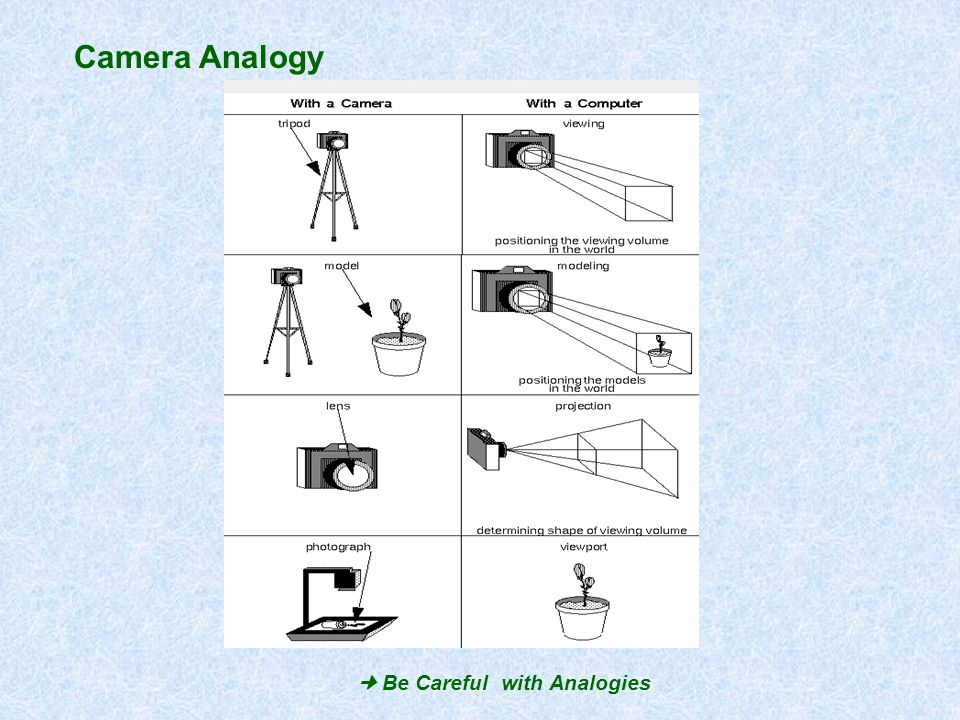 Camera Analogy Be Careful with Analogies