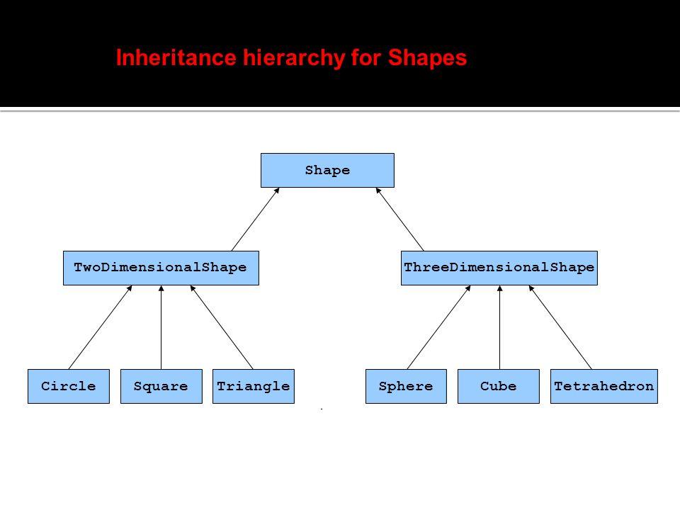Shape TwoDimensionalShapeThreeDimensionalShape CircleSquareTriangleSphereCubeTetrahedron Inheritance hierarchy for Shapes.