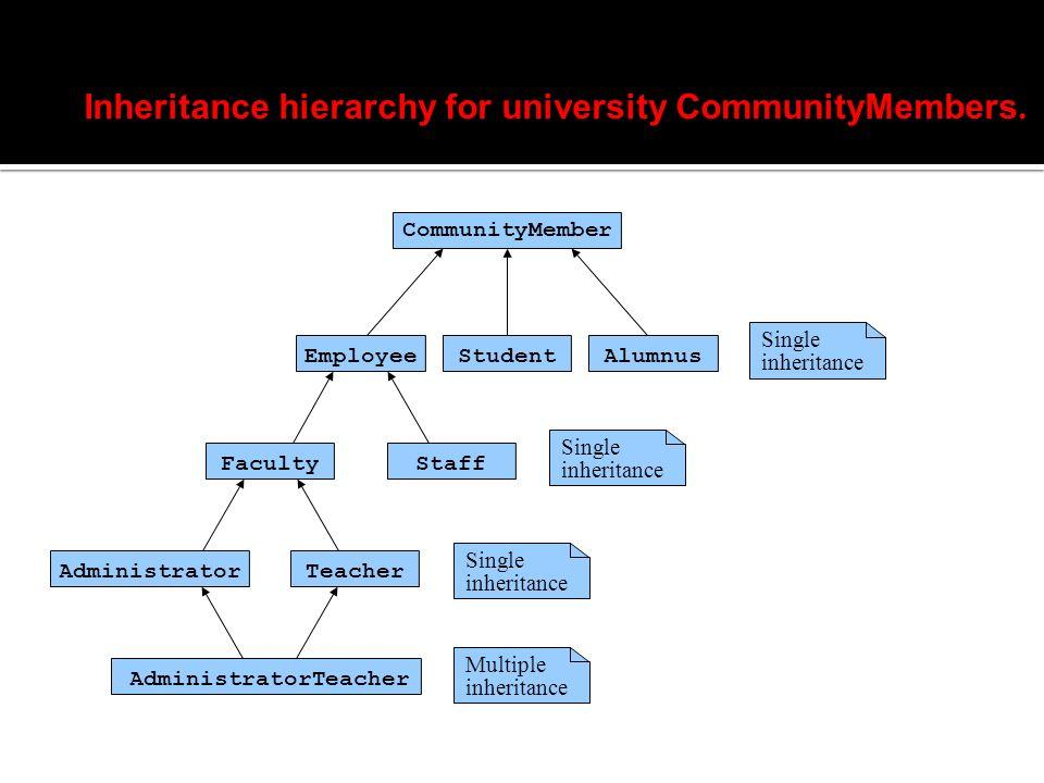Single inheritance CommunityMember EmployeeStudent AdministratorTeacher AdministratorTeacher StaffFaculty Alumnus Single inheritance Multiple inheritance Inheritance hierarchy for university CommunityMembers.
