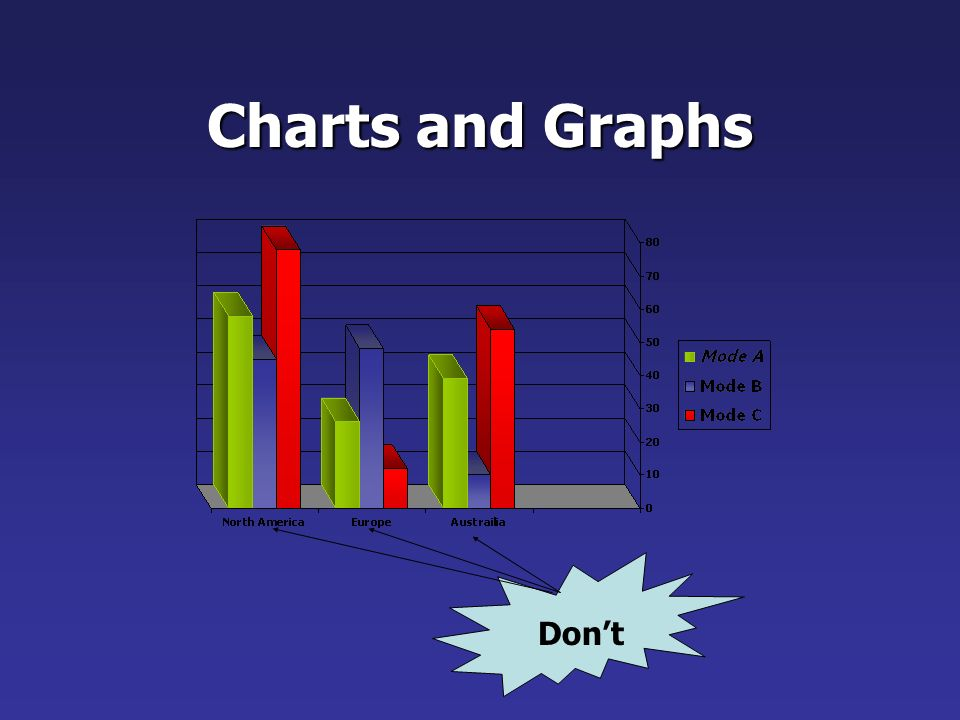 Graph Descriptions It is a good idea to provide a brief caption that describes the message you want the audience to get from the graph.