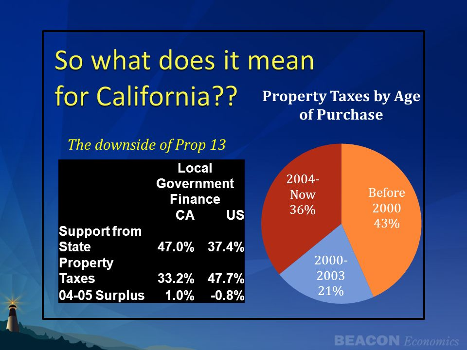 Local Government Finance CAUS Support from State47.0%37.4% Property Taxes33.2%47.7% 04-05 Surplus1.0%-0.8% The downside of Prop 13