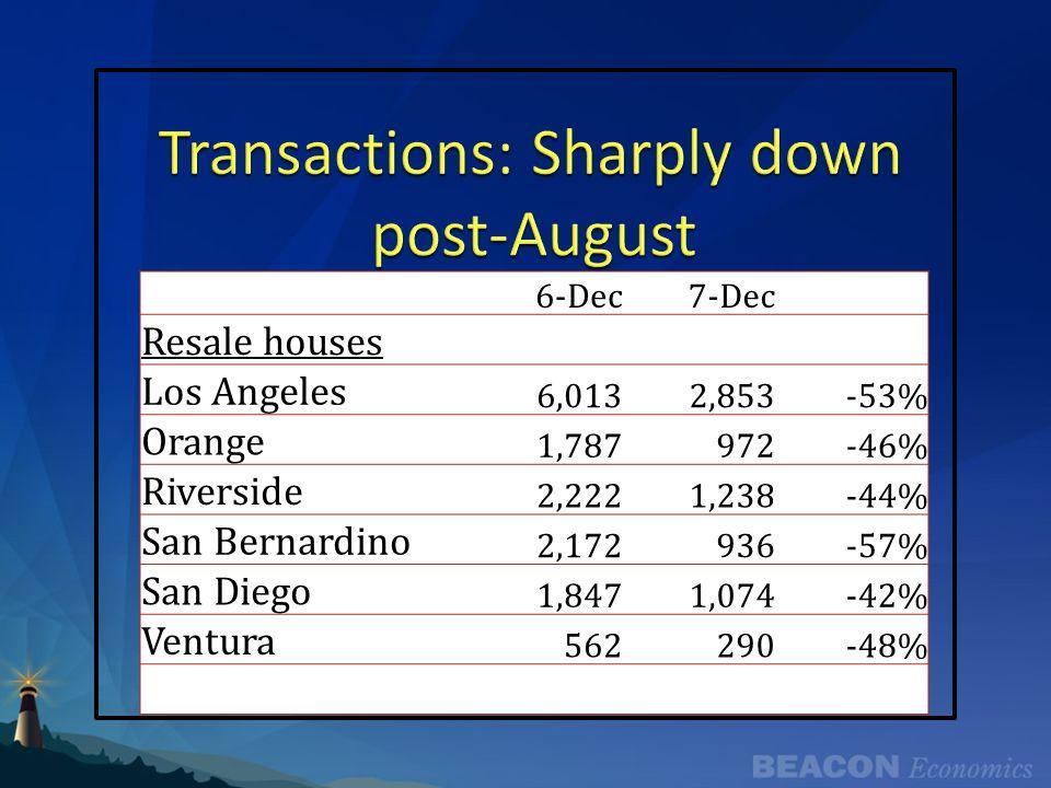 6-Dec7-Dec Resale houses Los Angeles 6,0132,853-53% Orange 1,787972-46% Riverside 2,2221,238-44% San Bernardino 2,172936-57% San Diego 1,8471,074-42%