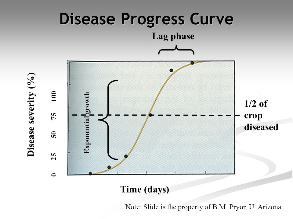 Disease Progress Curve Disease severity (%) Time (days) 0 25 50 75 100 1/2 of crop diseased Exponential growth Lag phase Note: Slide is the property of B.M.