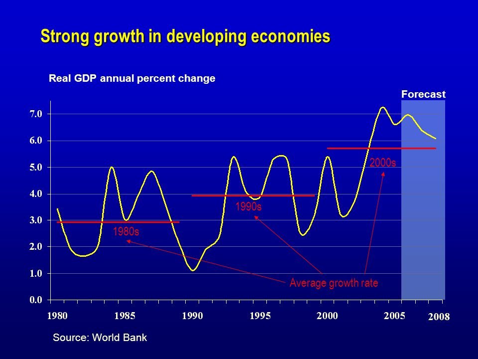 Strong growth in developing economies Real GDP annual percent change Forecast 2008 Source: World Bank Average growth rate 1980s 2000s 1990s