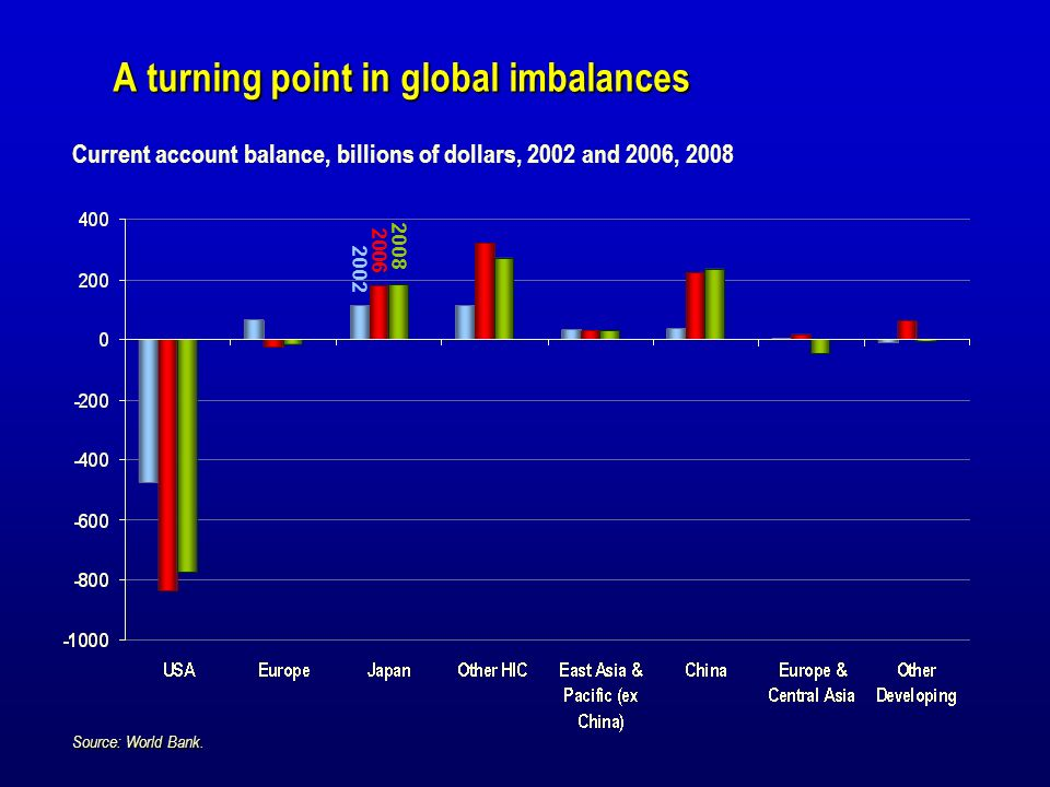 Globalization increases developing countries share in world trade US$2001 trln.