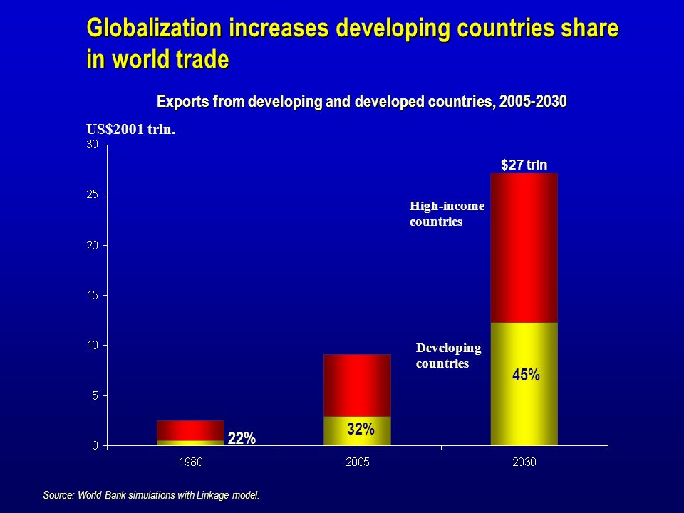 Globalization increases developing countries share in world trade US$2001 trln. Source: World Bank simulations with Linkage model. Exports from develo