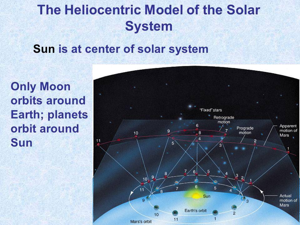 The Heliocentric Model of the Solar System Only Moon orbits around Earth; planets orbit around Sun Sun is at center of solar system