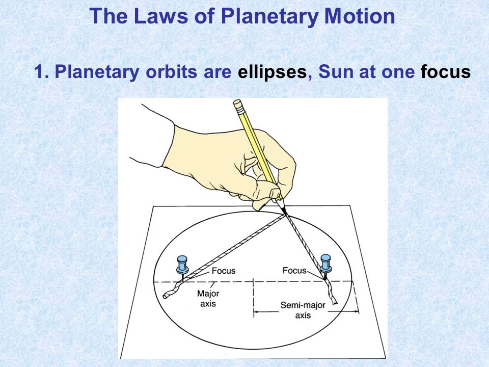 The Laws of Planetary Motion 1. Planetary orbits are ellipses, Sun at one focus