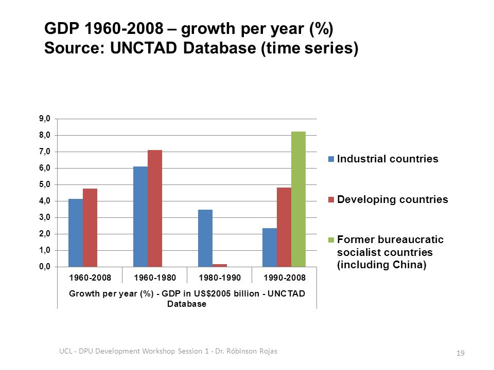 GDP 1960-2008 – growth per year (%) Source: UNCTAD Database (time series) UCL - DPU Development Workshop Session 1 - Dr.