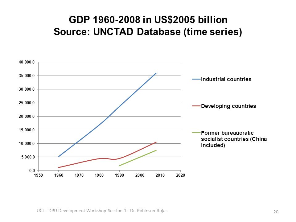 GDP 1960-2008 in US$2005 billion Source: UNCTAD Database (time series) UCL - DPU Development Workshop Session 1 - Dr.