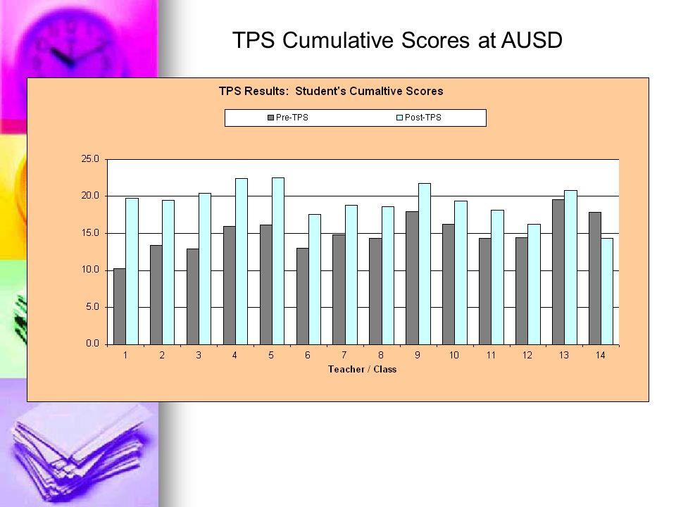 TPS Cumulative Scores at AUSD