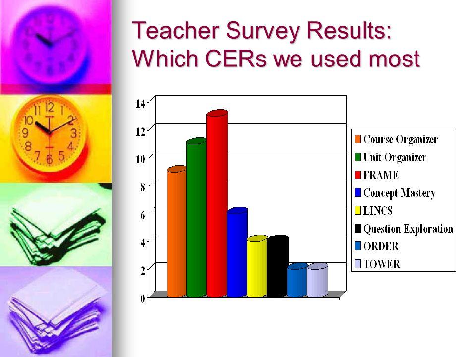How teachers chose Content Enhancement Routines (CERs)