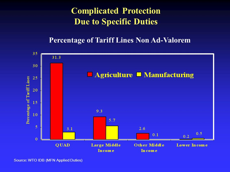Complicated Protection Due to Specific Duties Source: WTO IDB (MFN Applied Duties) Percentage of Tariff Lines Non Ad-Valorem