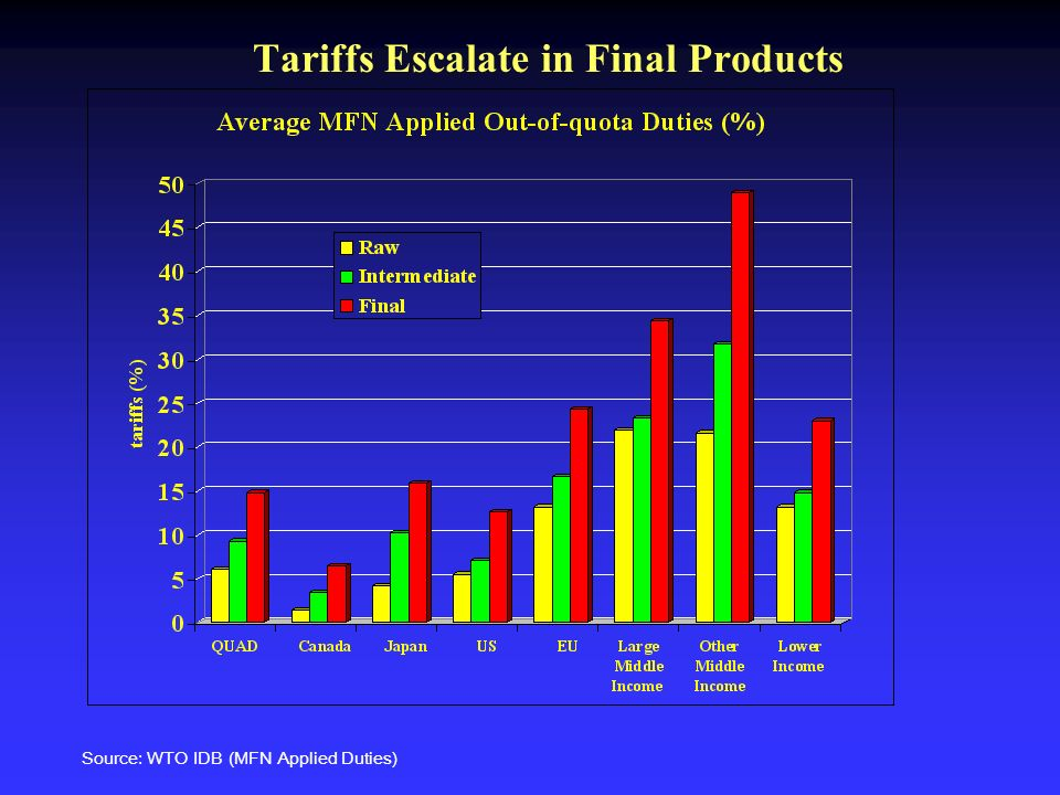 Tariffs Escalate in Final Products Source: WTO IDB (MFN Applied Duties)