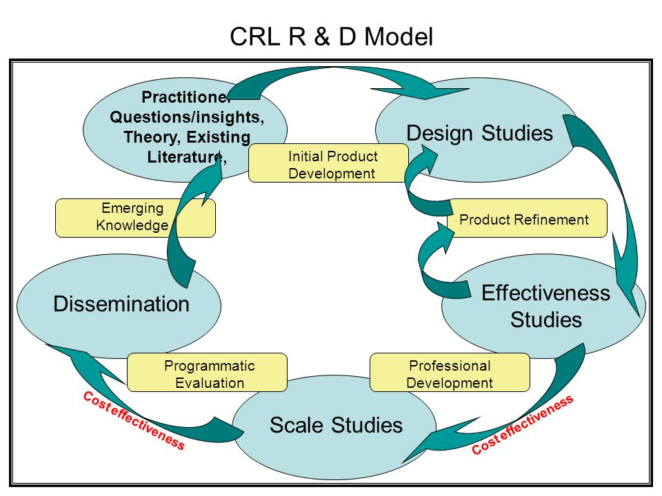 CRL R & D Model Practitioner Questions/insights, Theory, Existing Literature, Dissemination Scale Studies Effectiveness Studies Design Studies Product Refinement Professional Development Programmatic Evaluation Emerging Knowledge Initial Product Development Cost effectiveness