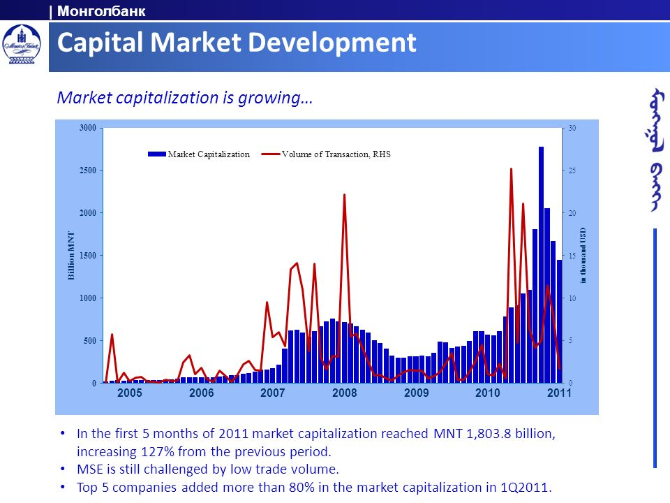 | Монголбанк Capital Market Development Market capitalization is growing… In the first 5 months of 2011 market capitalization reached MNT 1,803.8 bill