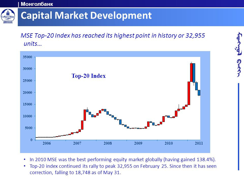 | Монголбанк Capital Market Development MSE Top-20 Index has reached its highest point in history or 32,955 units… In 2010 MSE was the best performing