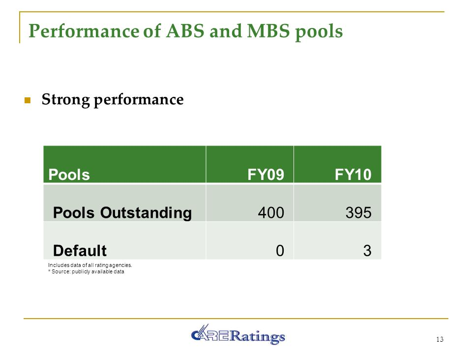 Performance of ABS and MBS pools 13 Strong performance PoolsFY09FY10 Pools Outstanding Default03 Includes data of all rating agencies.