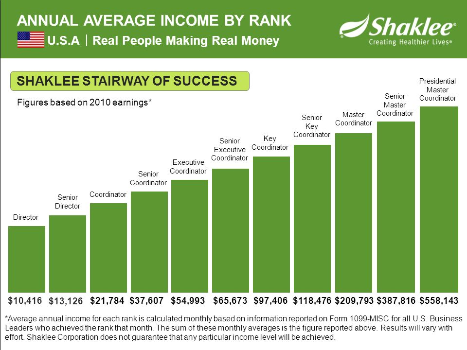 Annual Average Income by Rank ANNUAL AVERAGE INCOME BY RANK U.S.A Real People Making Real Money SHAKLEE STAIRWAY OF SUCCESS *Average annual income for each rank is calculated monthly based on information reported on Form 1099-MISC for all U.S.