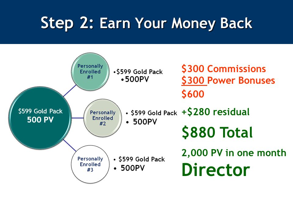 $599 Gold Pack 500 PV $300 Commissions $300 Power Bonuses $600 +$280 residual $880 Total 2,000 PV in one month Director Step 2: Earn Your Money Back