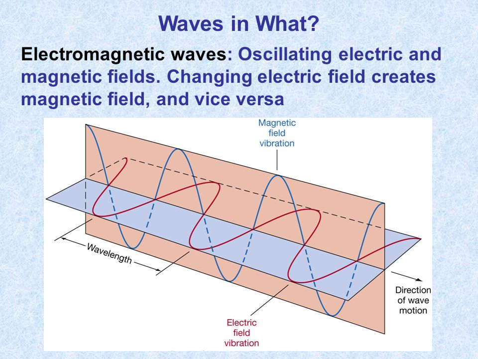 Waves in What. Electromagnetic waves: Oscillating electric and magnetic fields.