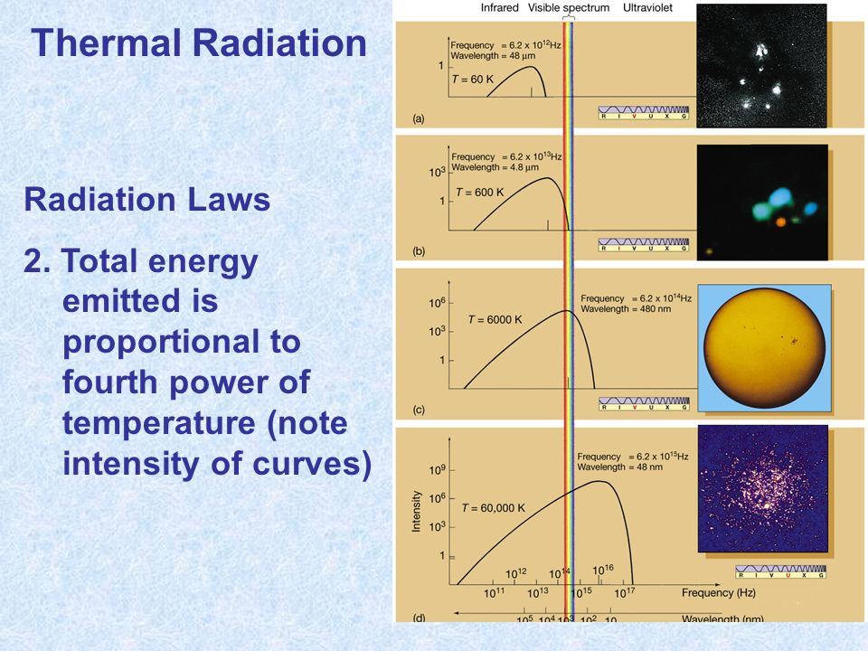 Thermal Radiation Radiation Laws 2.