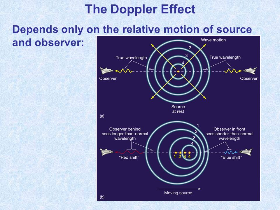 The Doppler Effect Depends only on the relative motion of source and observer: