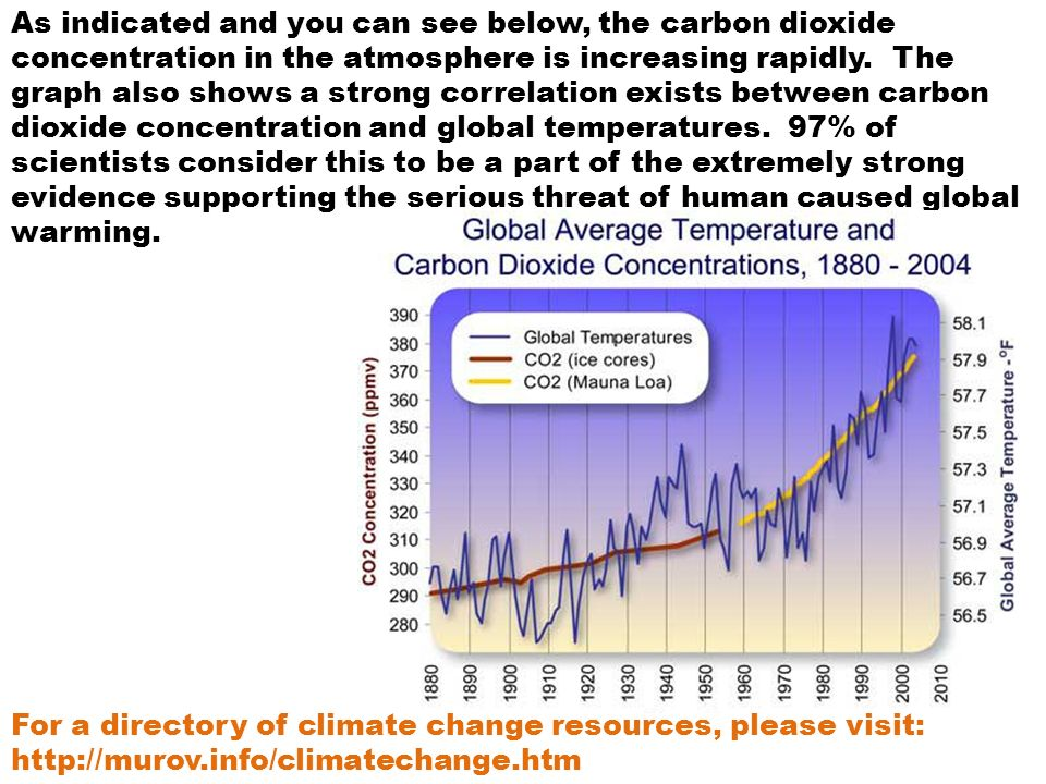 As indicated and you can see below, the carbon dioxide concentration in the atmosphere is increasing rapidly.