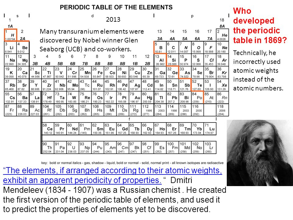 Who developed the periodic table in 1869.