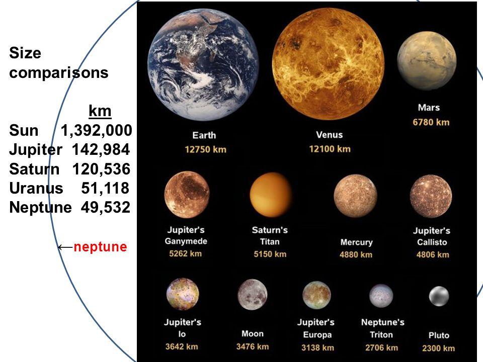 Size comparisons km Sun 1,392,000 Jupiter 142,984 Saturn 120,536 Uranus 51,118 Neptune 49,532 neptune