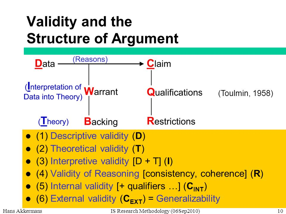 Hans AkkermansIS Research Methodology (06Sep2010)10 Validity and the Structure of Argument (1) Descriptive validity (D) (2) Theoretical validity (T) (3) Interpretive validity [D + T] (I) (4) Validity of Reasoning [consistency, coherence] (R) (5) Internal validity [+ qualifiers …] (C INT ) (6) External validity (C EXT ) = Generalizability (Toulmin, 1958)