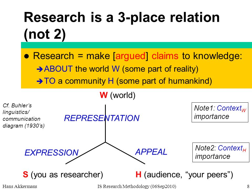 Research is a 3-place relation (not 2) Research = make [argued] claims to knowledge: ABOUT the world W (some part of reality) TO a community H (some part of humankind) Hans AkkermansIS Research Methodology (06Sep2010)8 W (world) H (audience, your peers) S (you as researcher) REPRESENTATION APPEAL EXPRESSION Cf.