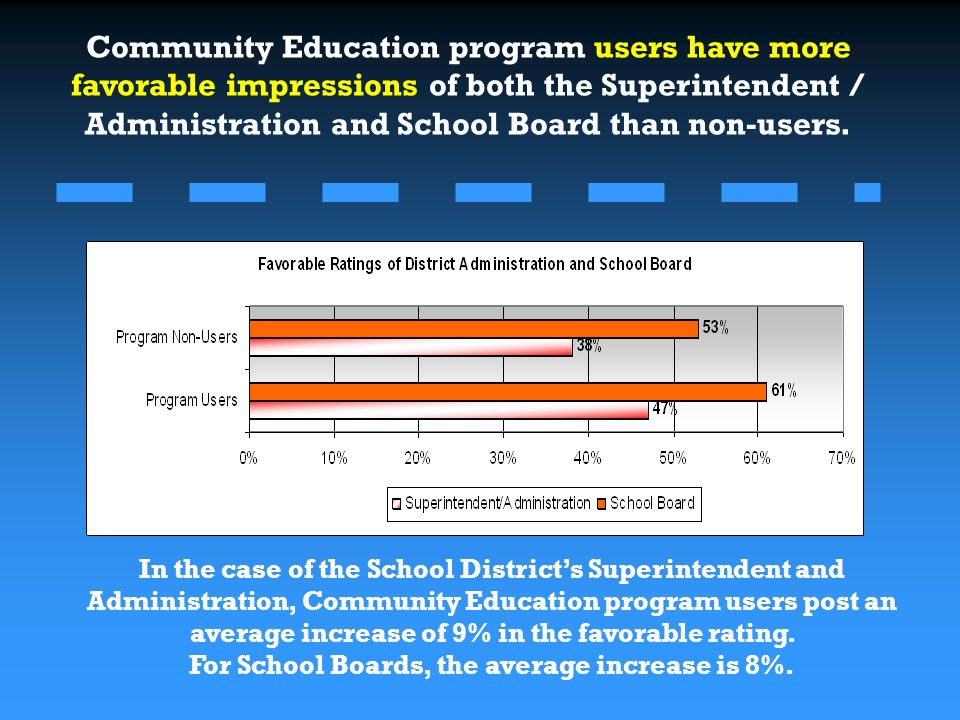 Community Education program users have more favorable impressions of both the Superintendent / Administration and School Board than non-users.