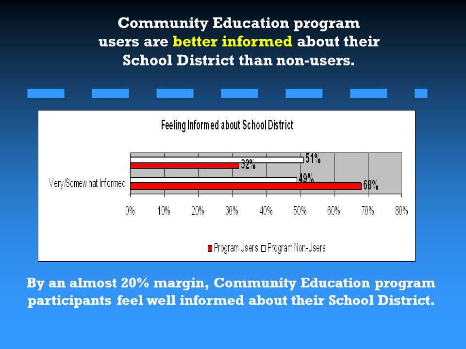 Community Education program users are better informed about their School District than non-users. By an almost 20% margin, Community Education program