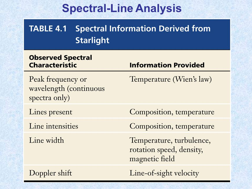 Spectral-Line Analysis