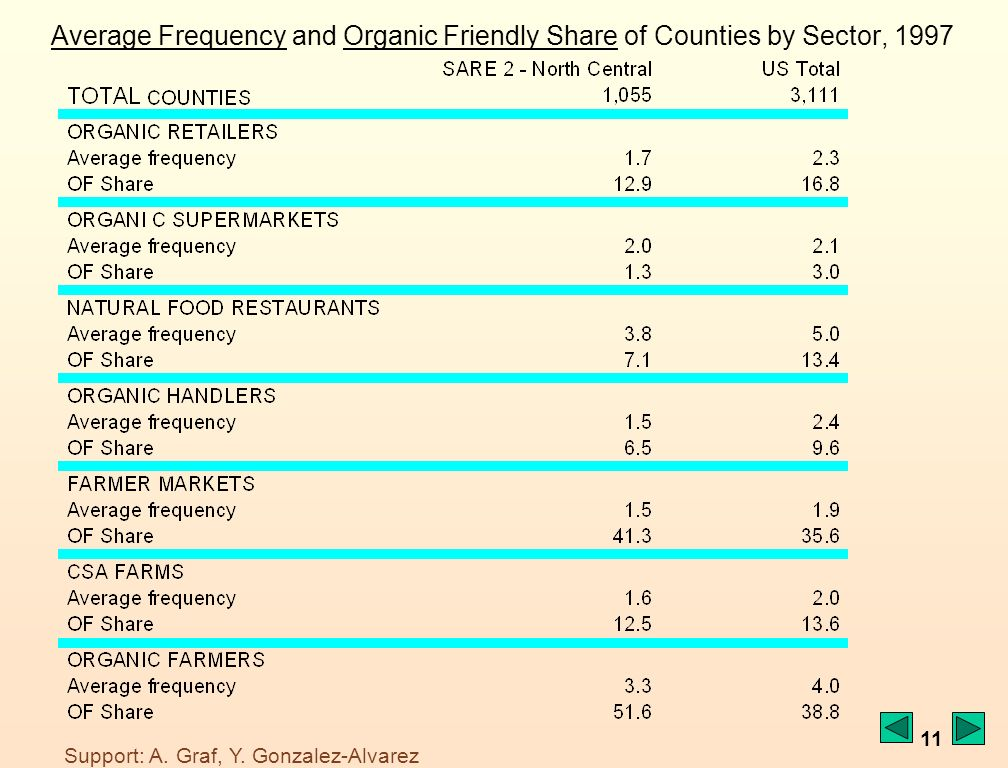 11 Average FrequencyAverage Frequency and Organic Friendly Share of Counties by Sector, 1997Organic Friendly Share Support: A.