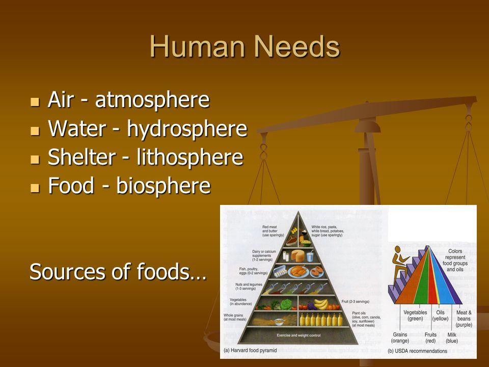 Human Needs Air - atmosphere Air - atmosphere Water - hydrosphere Water - hydrosphere Shelter - lithosphere Shelter - lithosphere Food - biosphere Foo