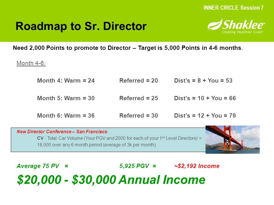 Roadmap to Sr. Director Need 2,000 Points to promote to Director – Target is 5,000 Points in 4-6 months. Month 4-6: Month 4: Warm = 24Referred = 20Dis