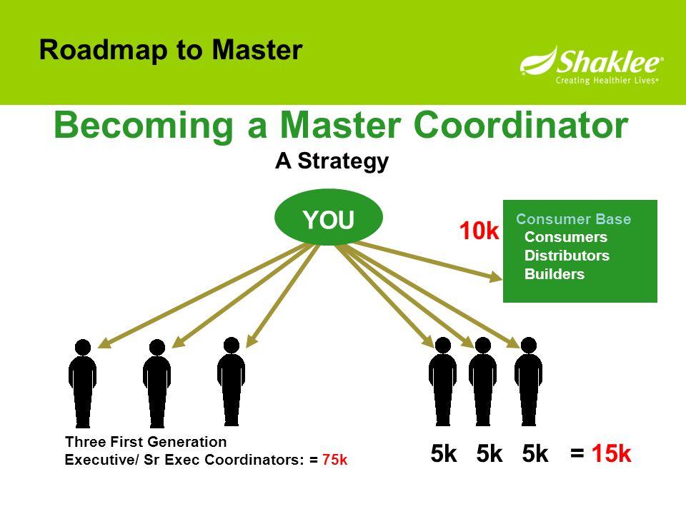 Three First Generation Executive/ Sr Exec Coordinators: = 75k A Strategy 5k Becoming a Master Coordinator 5k5k = 15k 10k Consumer Base Consumers Distr